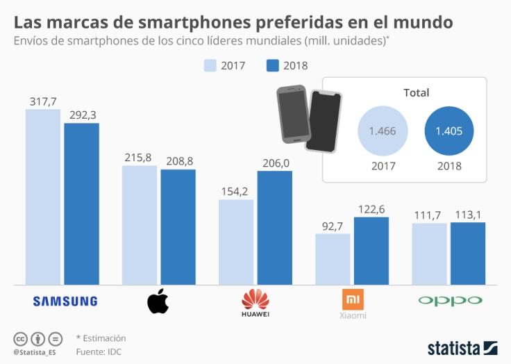 ranking-fabricantes-moviles-smartphones-2018